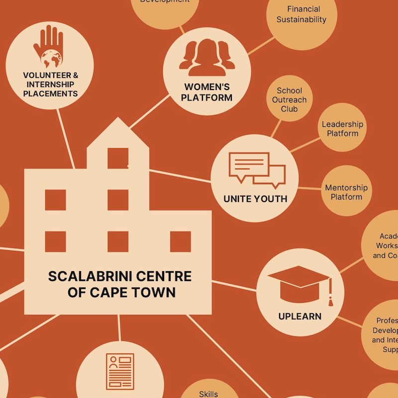 L'Annual Report 2019 dello Scalabrini Centre of Cape Town